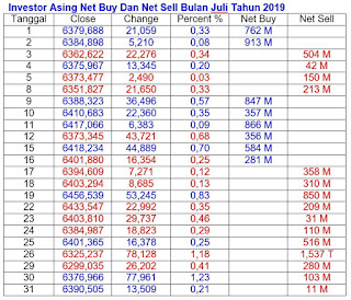 Net Buy Dan Net Sell Juli 2019