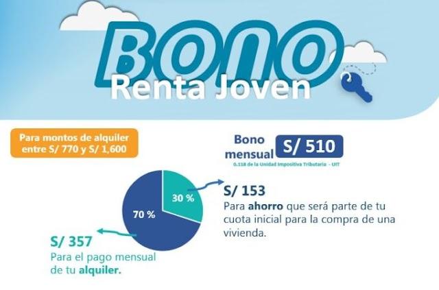 ¿Como acceder al bono renta joven?