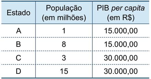 A tabela registra a população e o PIB per capita de quatro estados