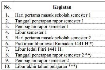 Download Jadwal Pelajaran K-13 Tahun Pelajaran 2019/2020 SD/MI Kelas 3 Semester 1 dan 2