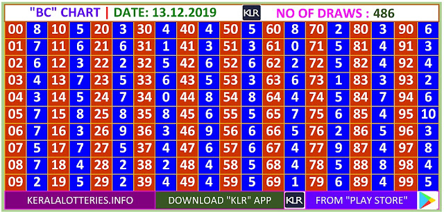 Kerala Lottery Winning Number Daily Trending Ans Pending  BC  chart  on 13.12.2019