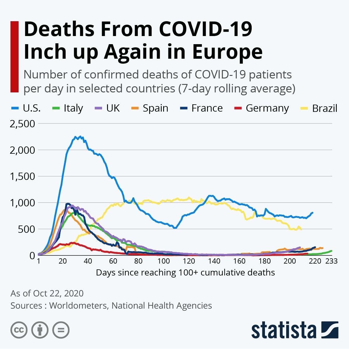 deaths-from-covid-19-inch-up-again-in-europe-infographic