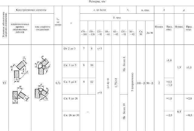 ГОСТ 11534-75-У3