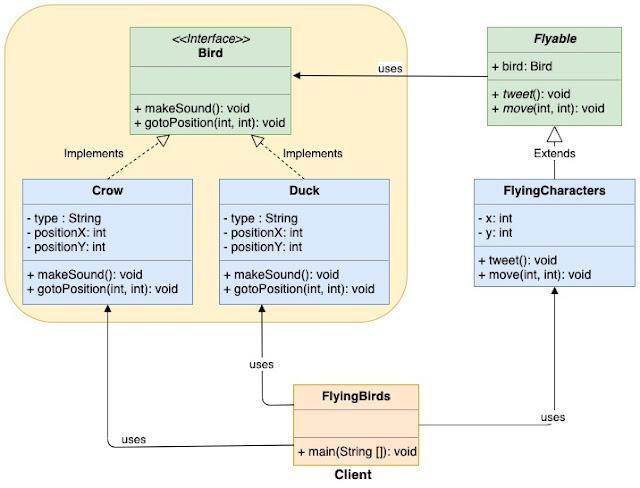 Bridge Design Pattern UML Diagram