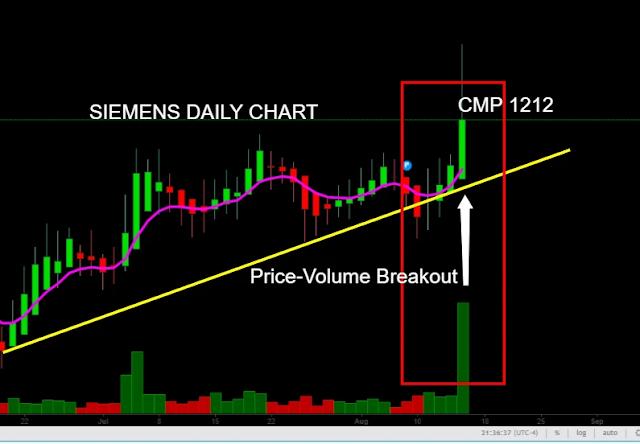 SIEMENS LIMITED stock share price target, www.finvestonline.com