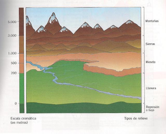 perfil topográfico