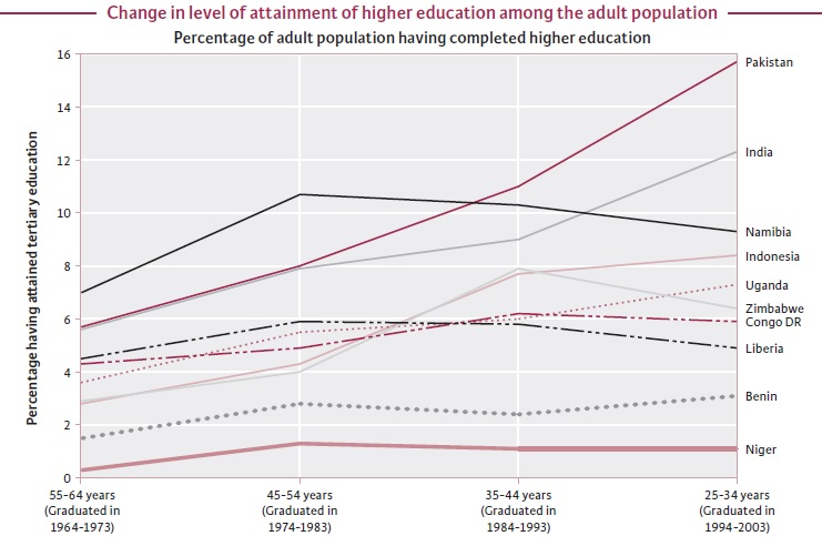 Demystifying Higher Education in India     First of a Series   The Wire