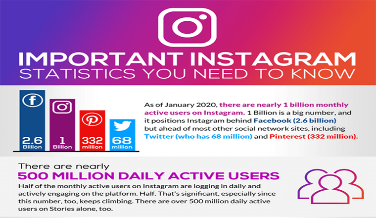 The Top Instagram Statistics You Need To Know #infographic