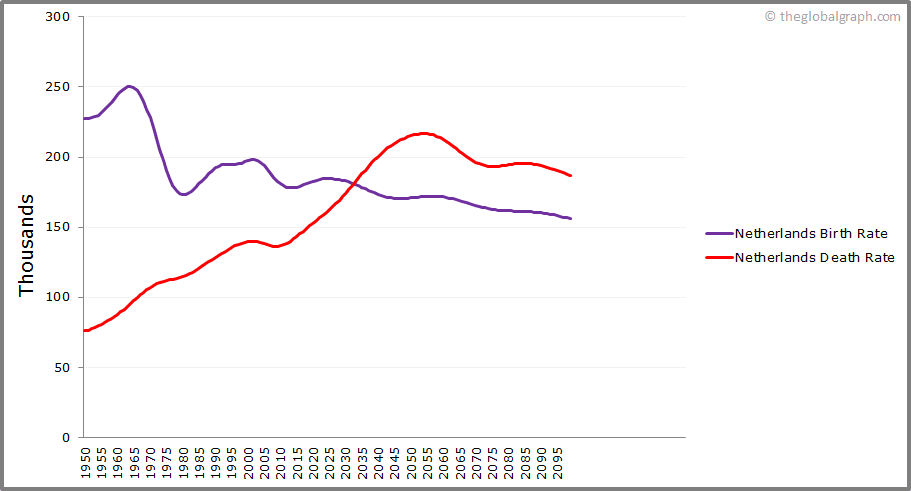 Netherlands  Birth and Death Rate