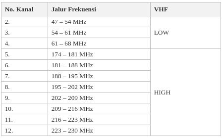 Tabel Frekuensi Channel / Kanal