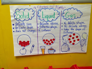 Solids, Liquids, & Gases Anchor Chart to help teach the states of matter.  I've shared a few easy to do science experiments that will help your students to really understand the properties of matter!  The Chocolate Chip experiment is our favorite!!