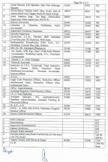 Rohtak DC Rate Salary 2021-22 page 2
