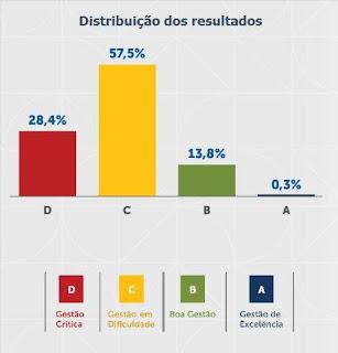 recursos municípios