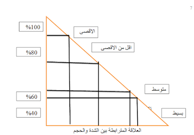 * العلاقة بين الشده والحجم  :