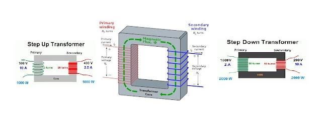 Transformer concept | Transformer formula | Transformer principle.