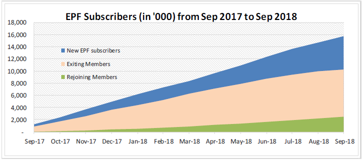 EPF Subscribers in India from Sep 2017 to Sep 2018