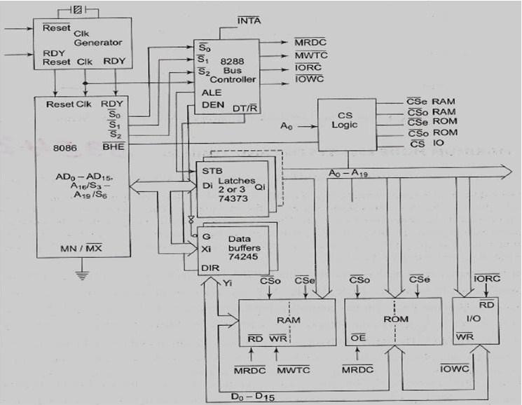 block diagram of 8086 in maximum mode
