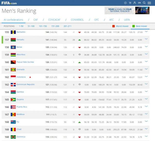 Indonesia Terjun Bebas, Ini Update Ranking Terbaru FIFA