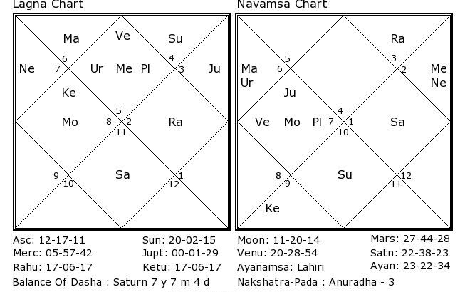 how to find my astrology birth chart