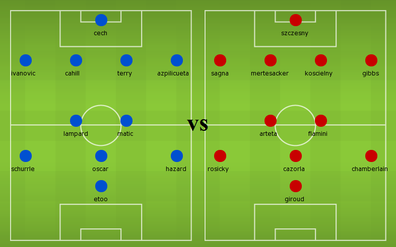 BPL Match Preview: Chelsea vs Arsenal