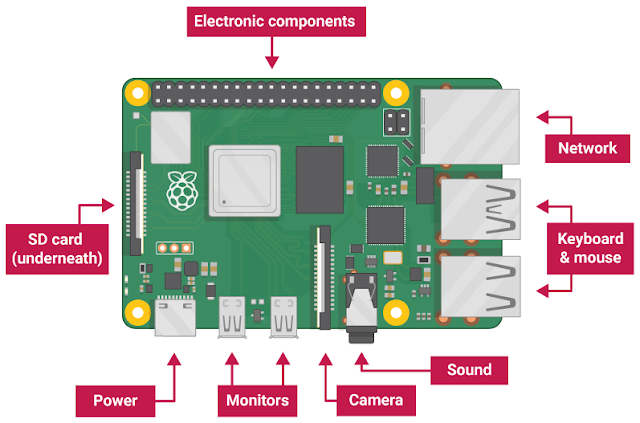 Raspberry Pi 4 Model B Spec