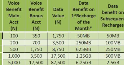 How To Activate Glo Yakata Bonus And Enjoy 6GB of Data