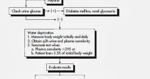 MEDICINE PAKISTAN: DIAGNOSTIC FLOW CHART FOR DIABETES