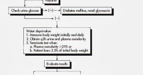 MEDICINE PAKISTAN: DIAGNOSTIC FLOW CHART FOR DIABETES