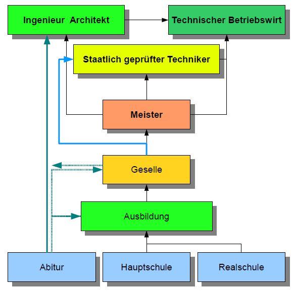 Ausbildung Zum Architekt