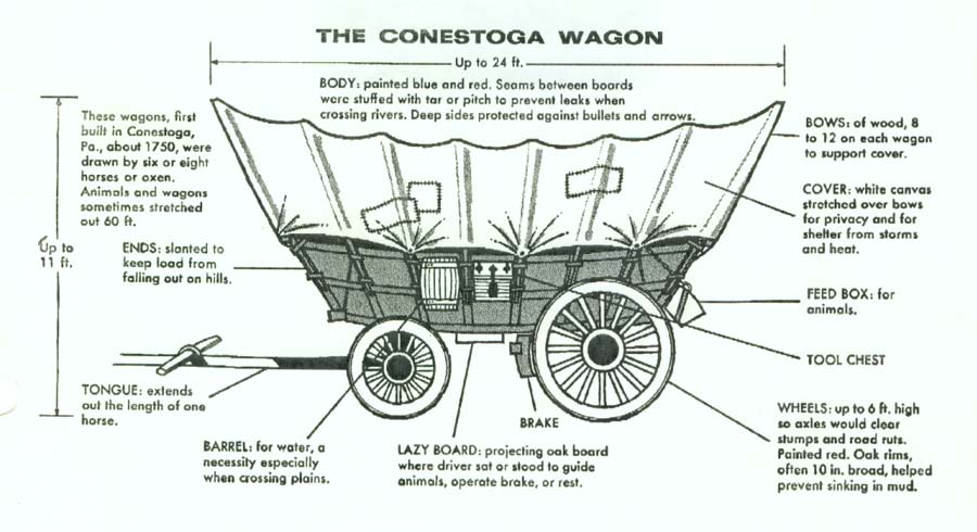 diagram of a conestoga wagon