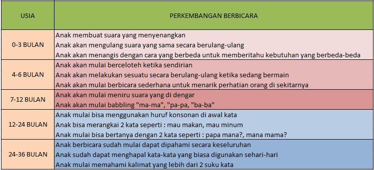 tabel-berbicara-anak-speech-delay