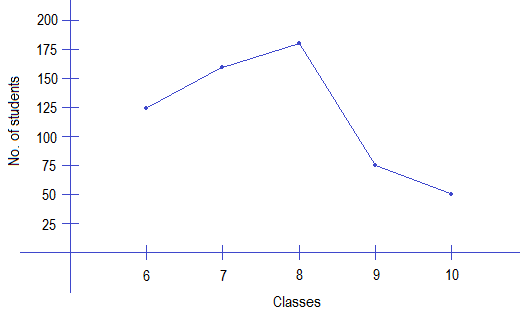 Example 1: Line graph