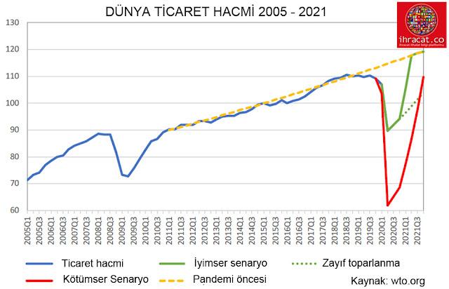 2021 ekonomik daralma