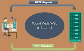 Pengertian Fungsi dan Cara Kerja HTTP
