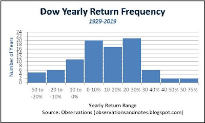 HIstogram of stock market yearly return range history 1929 to 2019