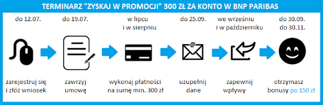 """Terminarz akcji """"Zyskaj w promocji"""" 300 zł za konto w BNP Paribas"""
