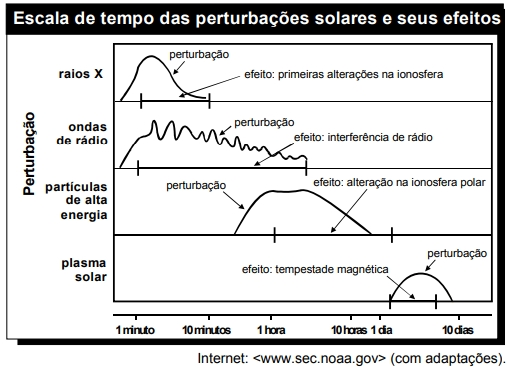 O gráfico abaixo mostra o tempo transcorrido desde a primeira detecção de uma explosão solar até a chegada dos diferentes tipos de perturbação e seus respectivos efeitos na Terra.