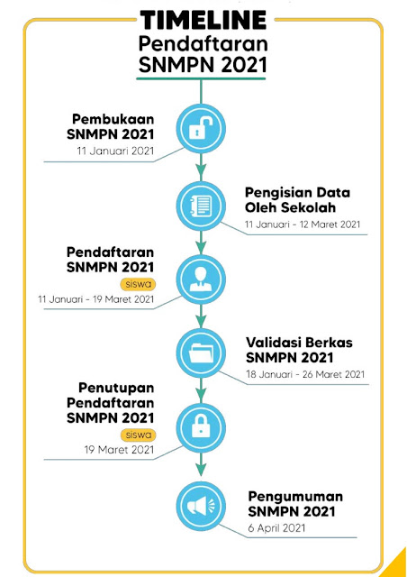 Pendaftaran Online SNMPN
