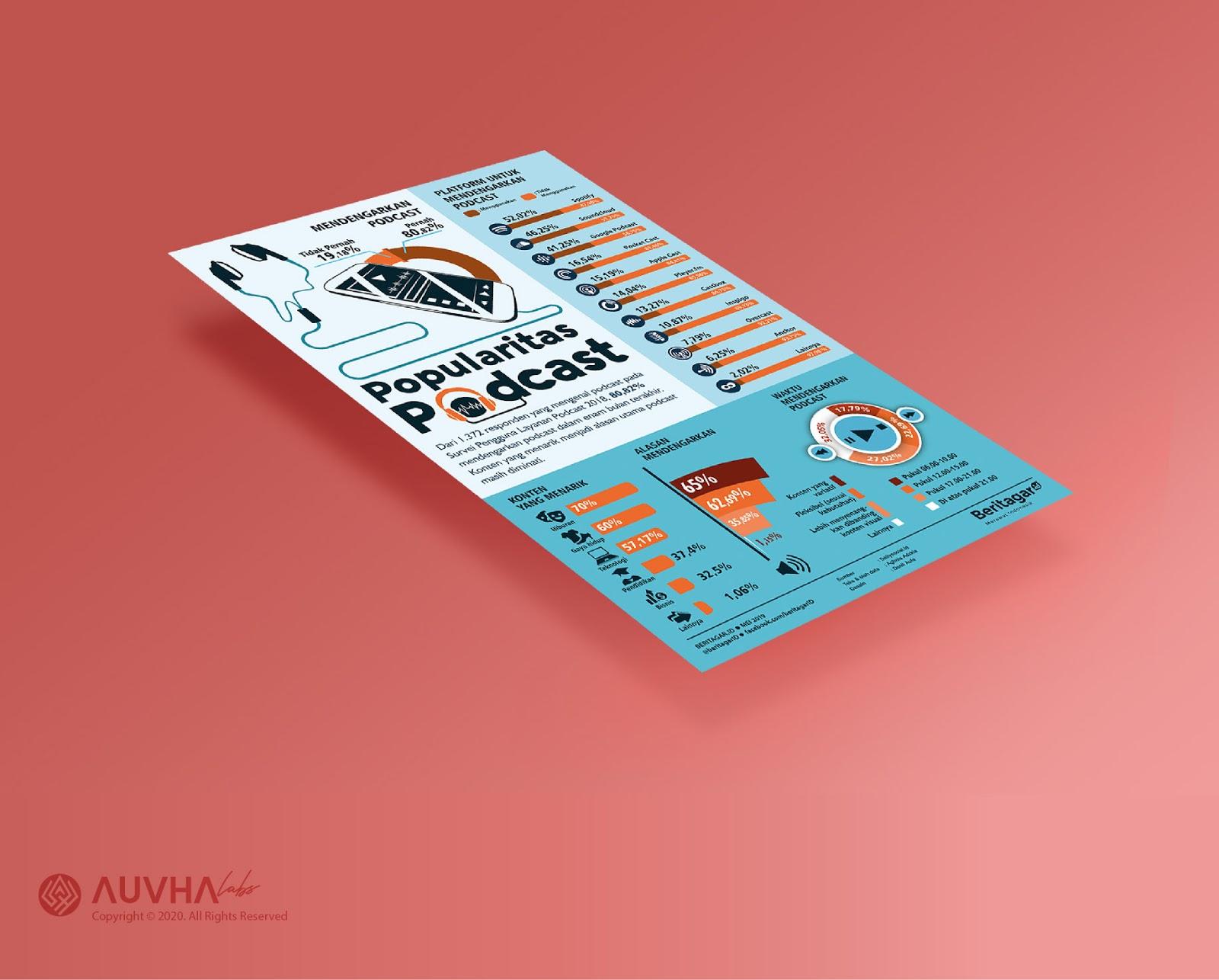 Infografis Beritagar.id