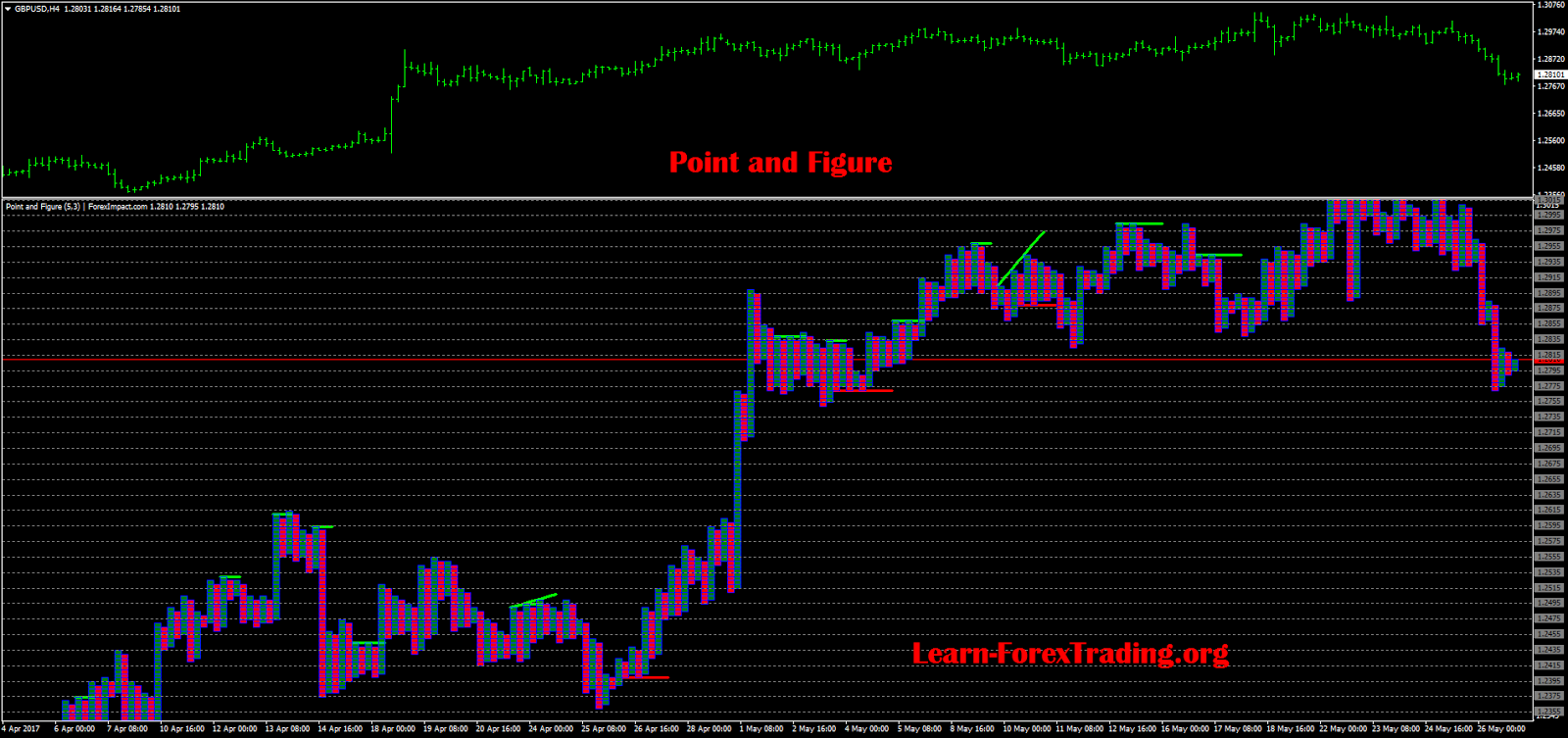 Forex point and figure mt4 indicator
