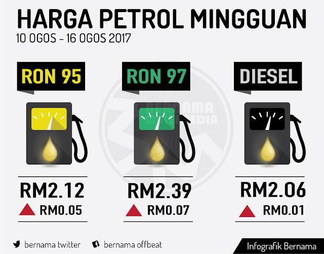 Harga Runcit Produk Petroleum 10 Ogos Hingga 16 Ogos