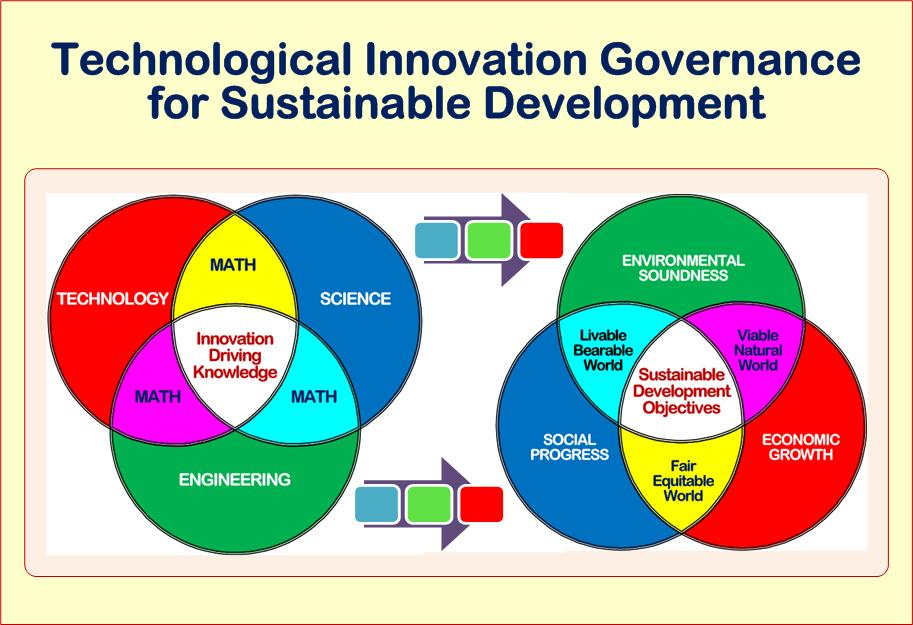 technological innovation governance for sustainable development