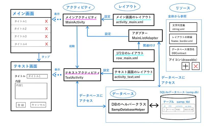 SQLiteデータベースをListViewに一覧表示する構成