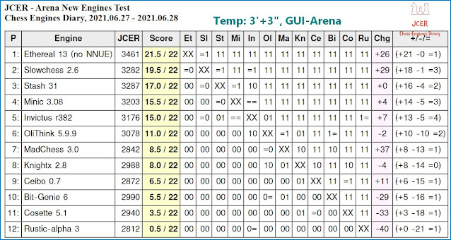 Chess Engines Diary - Tournaments 2021 - Page 9 2021.06.27.JCERArenaNewEnginesTest