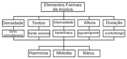 elementos da música