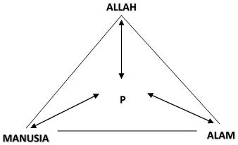 Prinsip-prinsip Filosofis Ekonomi Islam