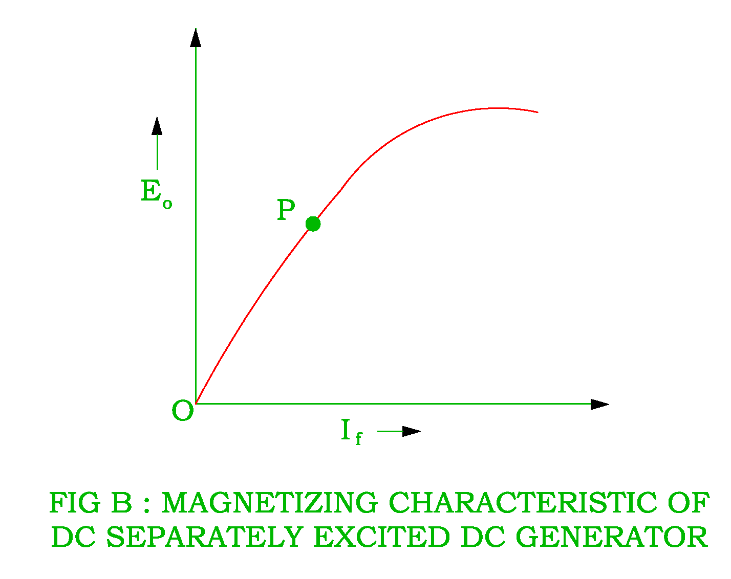 characteristics of dc shunt, dc series and dc compound generatorexternal and internal characteristics