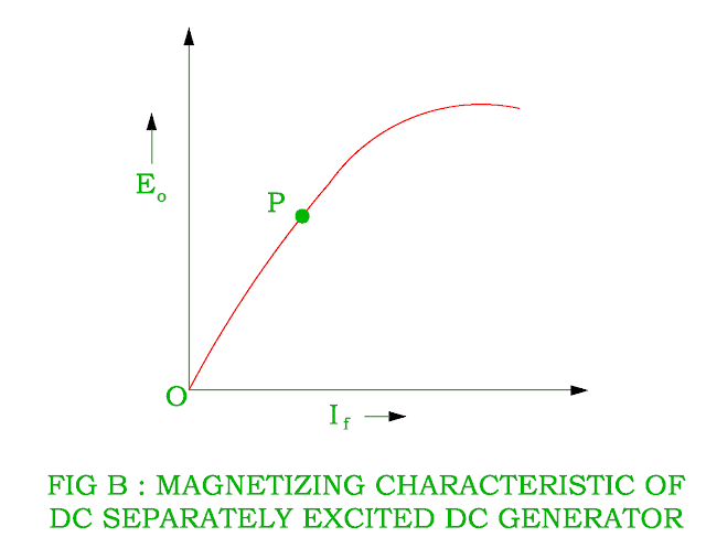 magnetizing characteristic of separately excited dc shunt generator