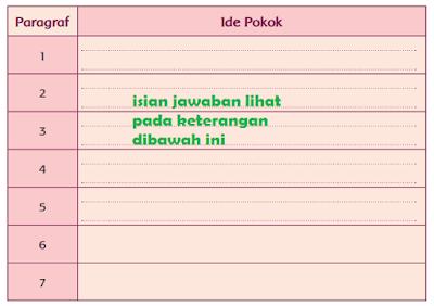 ide pokok paragraf Beragamnya Flora dan Fauna Indonesia www.simplenews.me