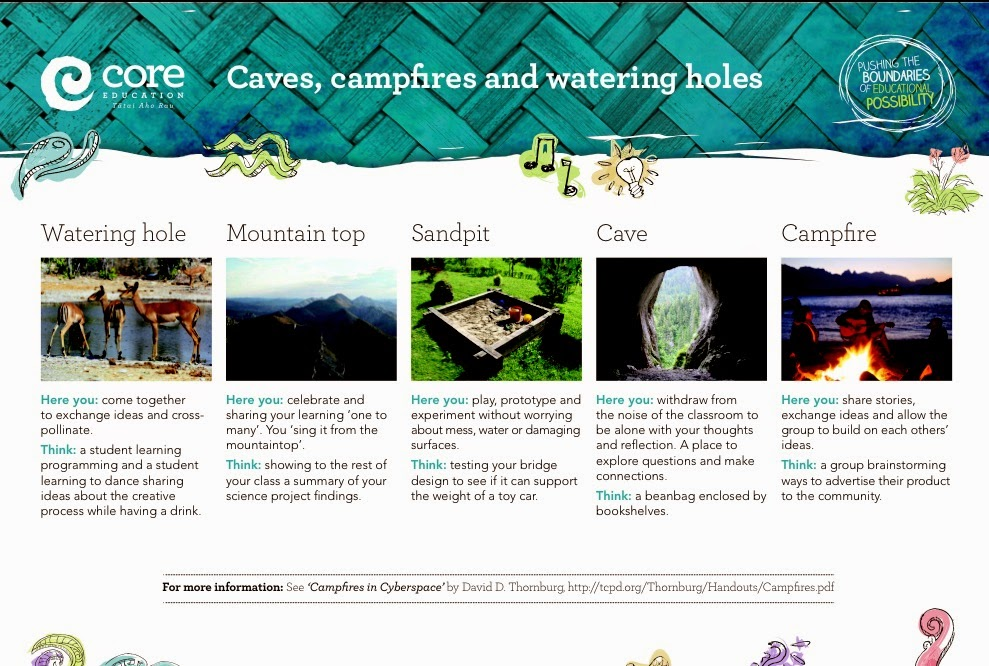Caves, Campfires, Watering holes